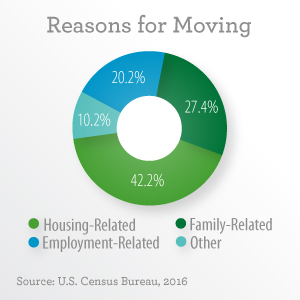 Reasons for moving 42.2% Housing-related 27.4% Family-related 20.2% Employment-related 10.2% Other