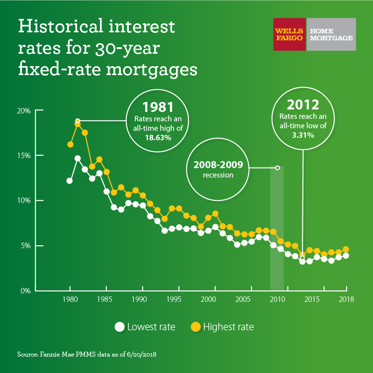"""Infographic titled """"Historical interest rated for 30-year fixed-rate mortgages"""". Wells Fargo Home Mortgage logo. Diagram showing lowest and highest rate points ranging from 0-20% on Y-axis over period of time from 1980 till 2018 on X-axis. Specific points singled out: 1981 Rates reach an all-time high of 18.63%; in 2008-2009 recession; in 2012 rates reach an all-time low of 3.31% Source: Fannie Mae PMMS data as of 6/20/2018"""
